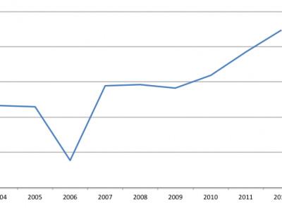 Entwicklung des Tourismus in Thailand (Statistik)